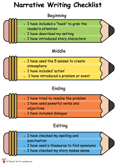How to write a narrative essay about a book