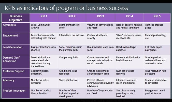 Image result for Social Media, KPIs Marketers,