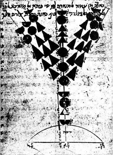 Source: Wikipedia, from Kafih's edition of Perush Hamishnayot, 1967