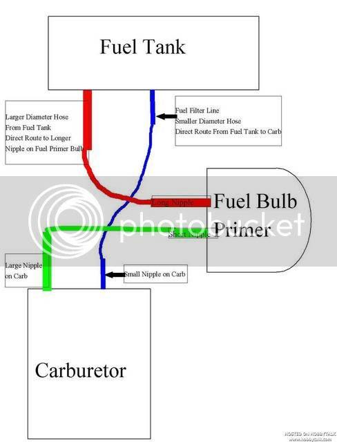 2 Stroke Fuel Line Diagram 94 Jeep Cherokee Fuse Box Begeboy Wiring Diagram Source