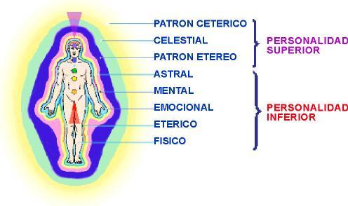 Image result for fotos de aura humano