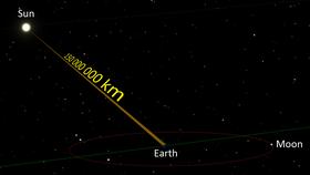 تظهر المسافة من الشمس إلى الأرض بالصورة المبينة بمقدار 150 مليون كيلومتر، وهو مقدار متوسط تقريبي. وتظهر الأحجام بمقدار قياسي.