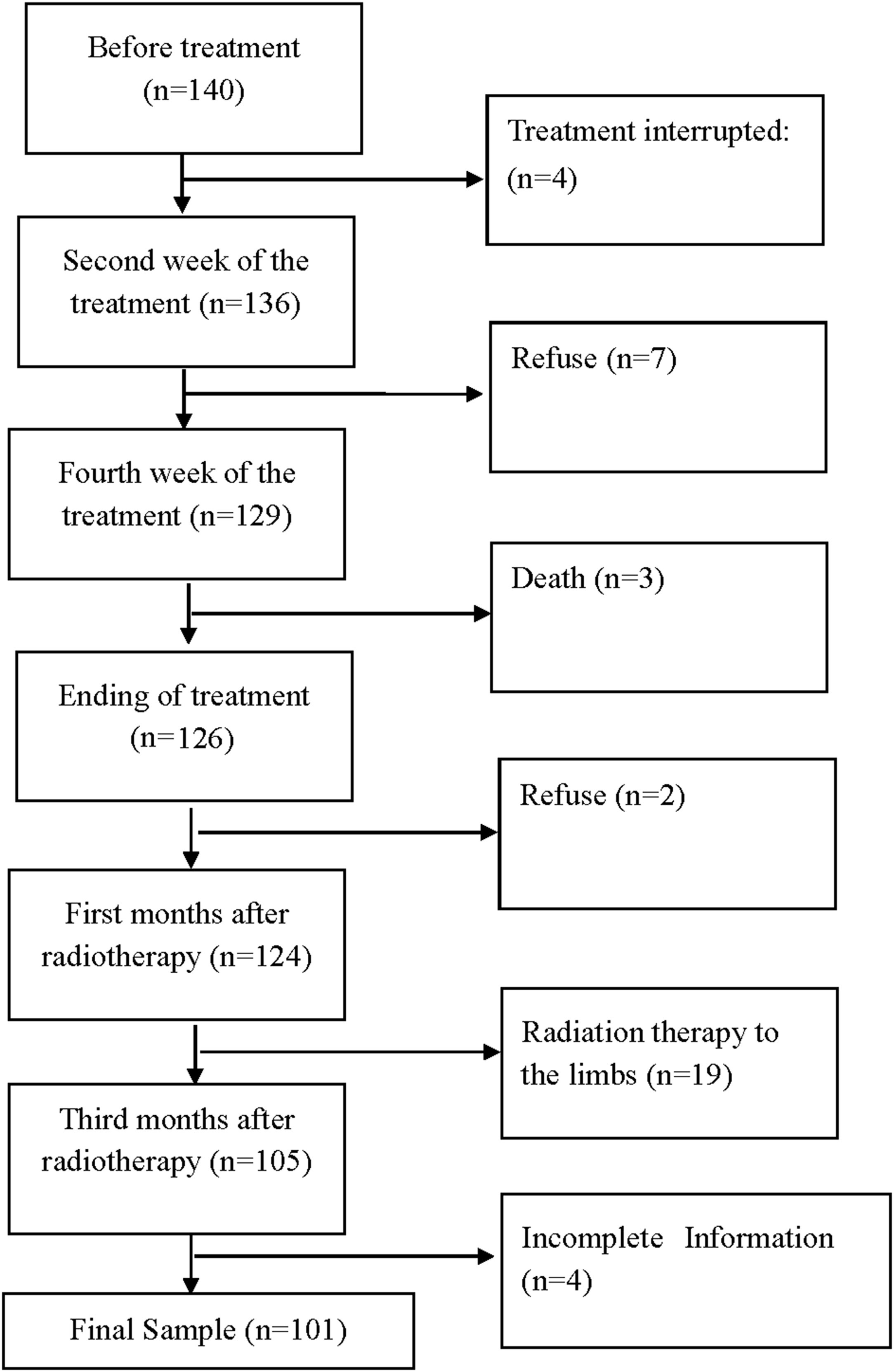 Body Composition Early Identifies Cancer Patients With Radiotherapy at Risk for Malnutrition