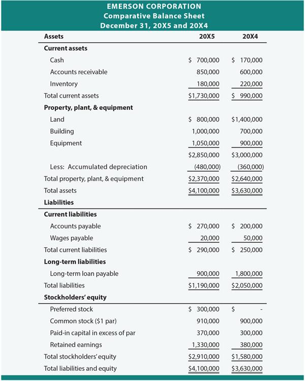 Emerson Corporation Comparative Balance Sheet
