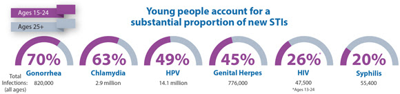 This graphic shows that young people account for a substantial proportion of new STIs. Americans ages 15 to 24 account for 70% of the 820,000 gonorrhea infections among all ages; 63% of the 2.9 million chlamydia infections among all ages; 49% of the 14.1 million HPV infections among all ages; 45% of the 776,000 genital herpes infections among all ages; and 20% of the 55,400 syphilis infections among all ages. Finally, Americans ages 13 to 24 account for 26% of the 47,500 HIV infections among all ages.