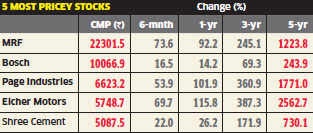 India's 5 most expensive stocks are the best performers over 1, 3 & 5 year time frames