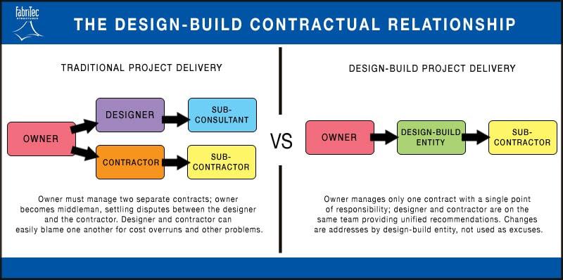 The Design Build Advantage Fabritec Structures