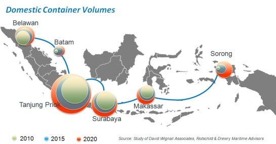 Salah satu capaian bila program Pendulum Nusantara diterapkan, mendorong pertumbuhan trafik kontainer