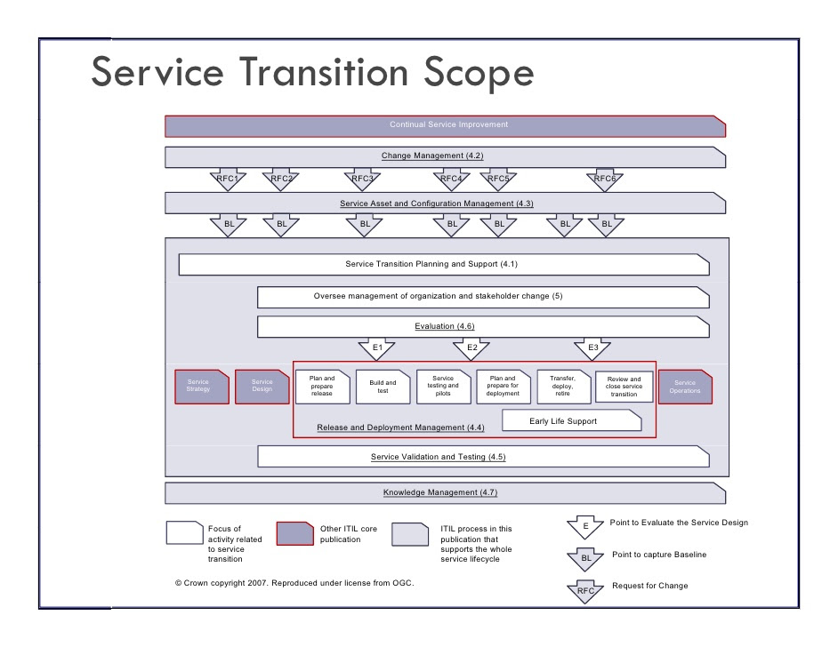 release plan template itil v3 and service transition itsm academy webinar 6 728