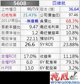 5608_資料