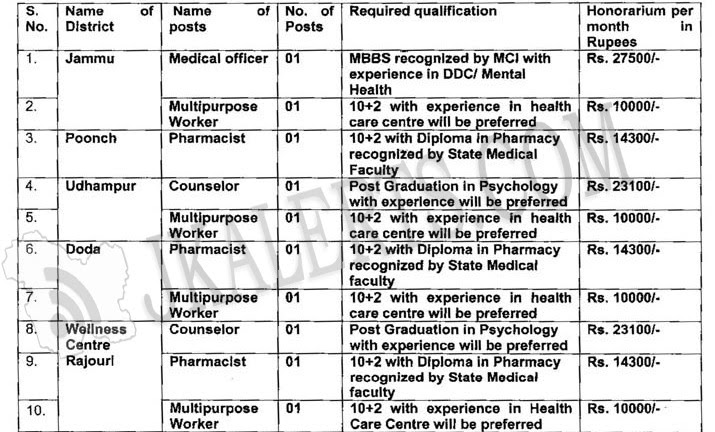 J&K Police Jobs Recruitment in Drug De-addiction Centers.