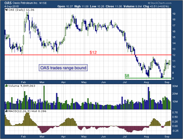 1-year chart of Oasis (NYSE: OAS)