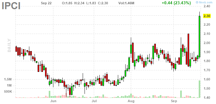 IntelliPharmaCeutics International Inc.