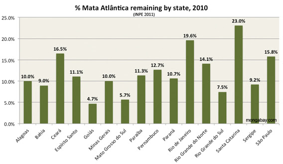 extent of mata atlantica forest cover in brazil by state