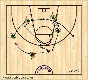 mundobasket_offense_special_sideout_lithuania_01b