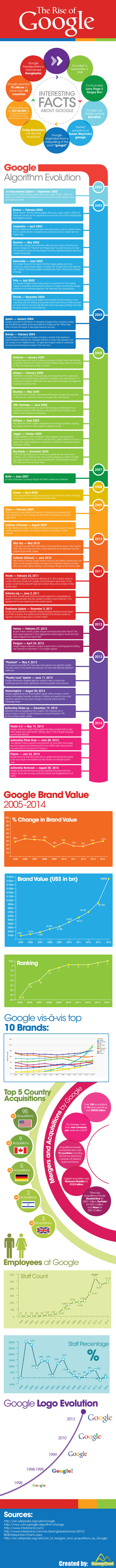 The Rise of Mighty #Google - #infographic