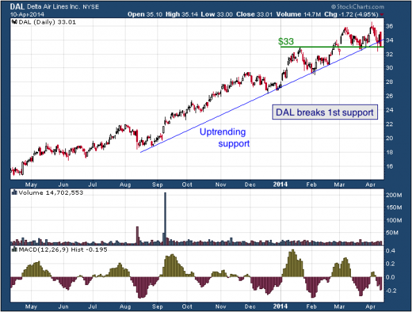 1-year chart of DAL (Delta Air Lines, Inc.)
