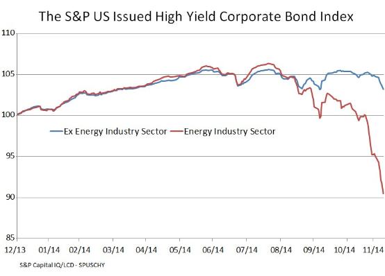 US-junk-bonds-energy-v-ex-energy