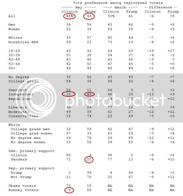 ABC News/Washington Post photo abc-wapo-poll-screengrab-may-22nd_zpschhl2gbp.jpg