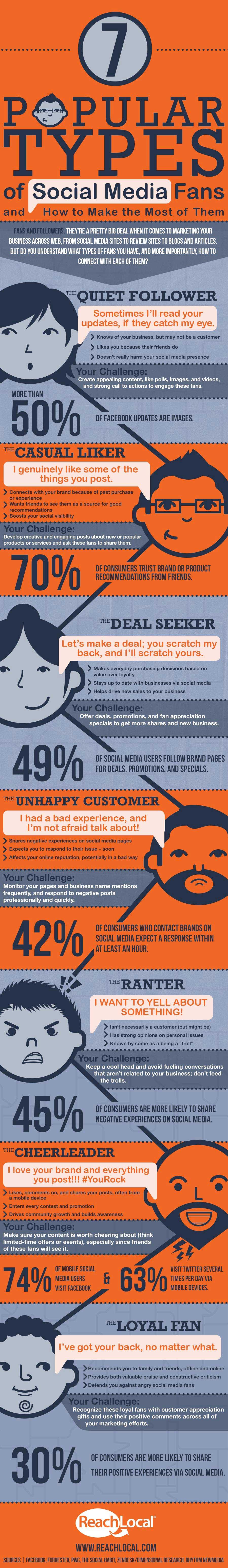 Infographic: 7 Types Of Popular Fans On Social Media