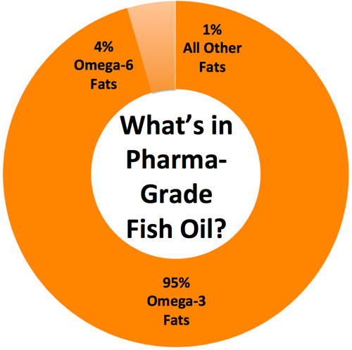 What is pharmaceutical grade fish oil