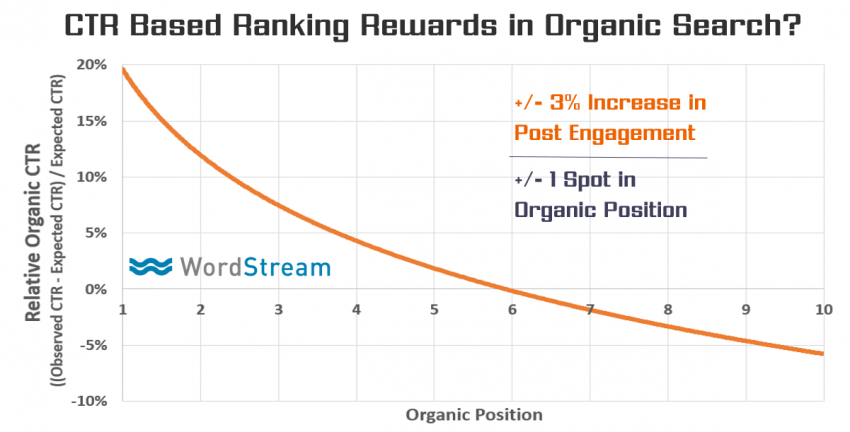 5 Great Benefits of Good Click Through Rates - Your Organic Search Positions Will Get A Boost