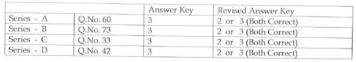ap-pc-revised-answer-key