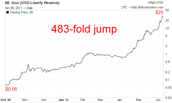bitcoin real estate investment