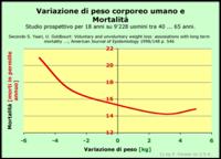 Peso / Mortalità