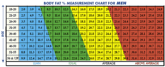 how to calculate body fat percentage with a caliper