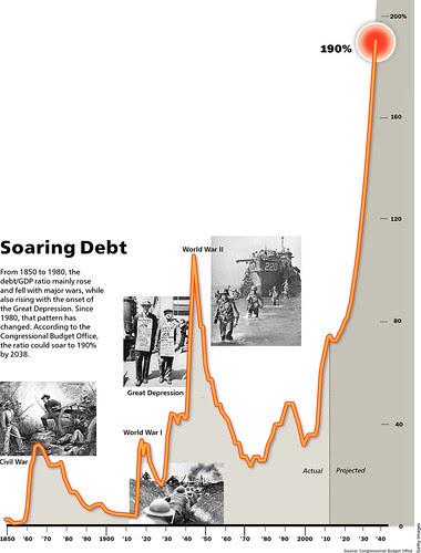 soaring debt