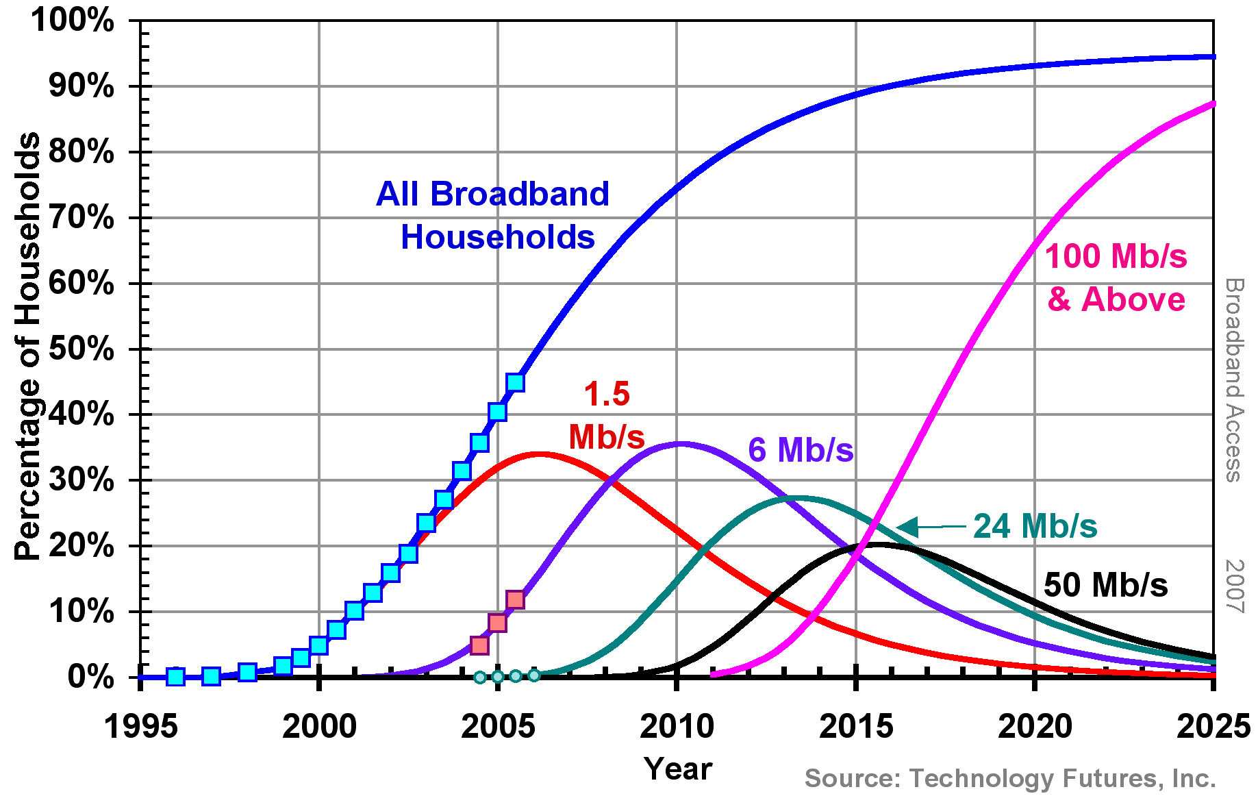 Broadband Households by Nominal Data Rate*
