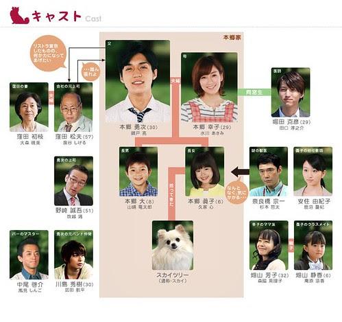 inu_chart