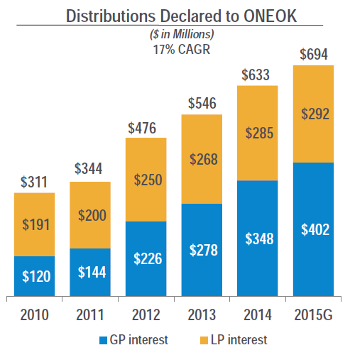 oneok_distributions