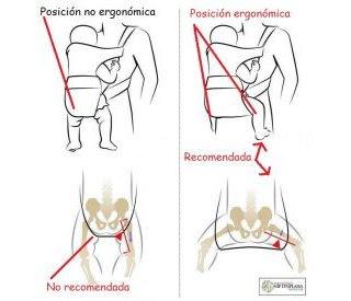 NO SE RECOMIENDA: El Muslo no se apoya en la articulación de la rodilla. Las fuerzas resultantes en la articulación de la cadera pueden contribuir a la displasia de cadera. MEJOR POSICIÓN: Muslo con el apoyo en la articulación de la rodilla. Las fuerzas en la articulación de la cadera son mínimas porque las piernas se extienden con apoyo, y la cadera está en una posición más estable.