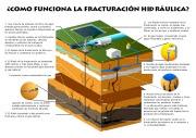 ¿Cómo funciona la fractura hidráulica?