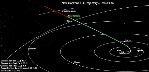 The green line marks the path traveled by the New Horizons spacecraft as of 2:00 PM, Pacific Daylight Time, on October 20, 2016.  It is 3.4 billion miles from Earth.