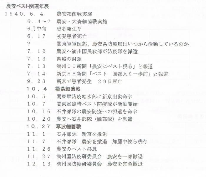 農安ペスト関連年表