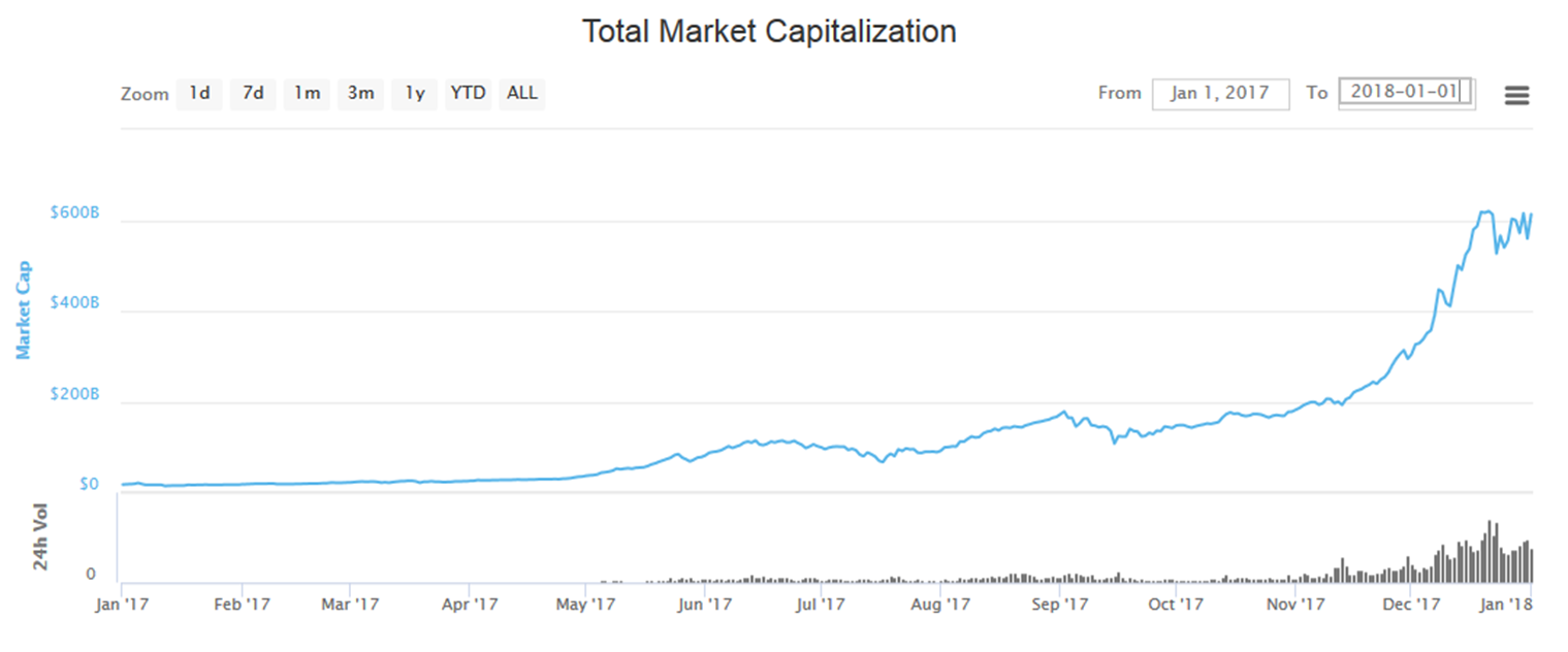 cryptocurrency-and-ico-market-overview-for-2017-figure-1
