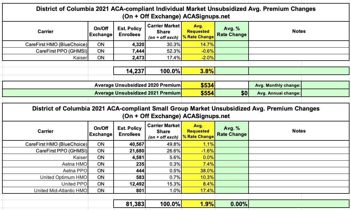 District of Columbia: Preliminary avg. 2021 ACA rate ...