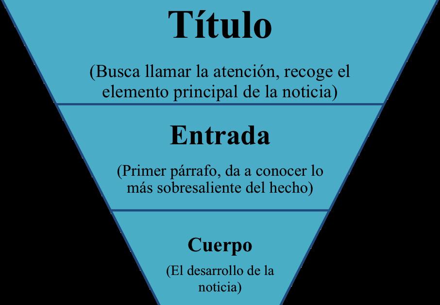 Ngtpublicidad La Piramide Invertida El Reloj De Arena Y La
