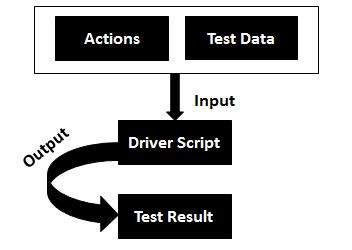 Keyword Driven testing in Automation Testing