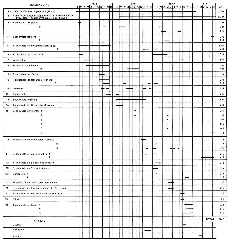 Planificación del Desarrollo Regional Integrado: Directrices y Estudios de  Casos Extraídos de la Experiencia de la OEA