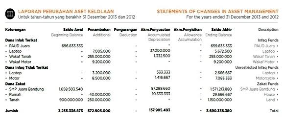Contoh Laporan Laba Rugi Dan Neraca Yayasan Pendidikan Kumpulan Contoh Laporan