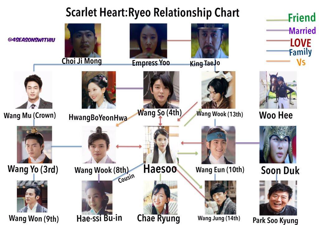 moon lovers characters chart ile ilgili görsel sonucu