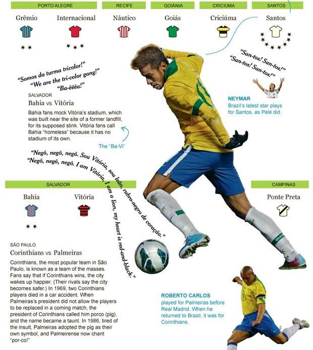 info Matéria do New York Times sobre futebol brasileiro  (Foto: Reprodução/New York Times )