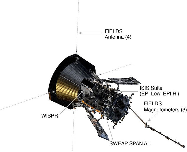 The PSP will be protected by the sun's heat by a 4.5 inch-thick (11.43 cm) carbon-composite shield