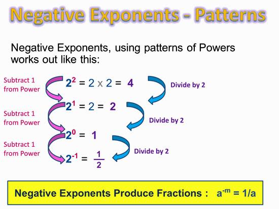 NegativeExponentsTwo550x413JPG