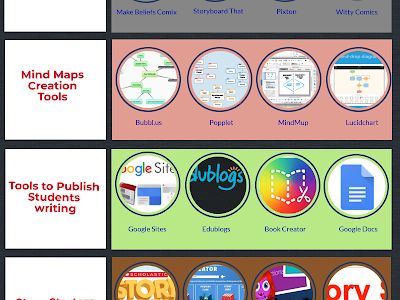A Handy Infographic Featuring 28 Web Tools to Help Students Enhance Their Writing Skills