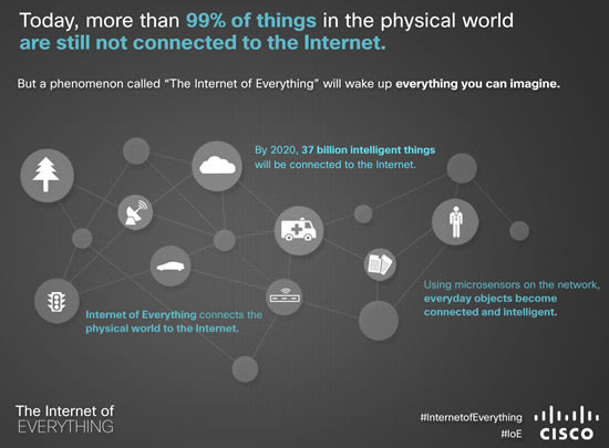 Being Smart About the Internet of Things image According to Cisco more than 99 percent of things in the physical world are not connected to the Internet yet read the full article4